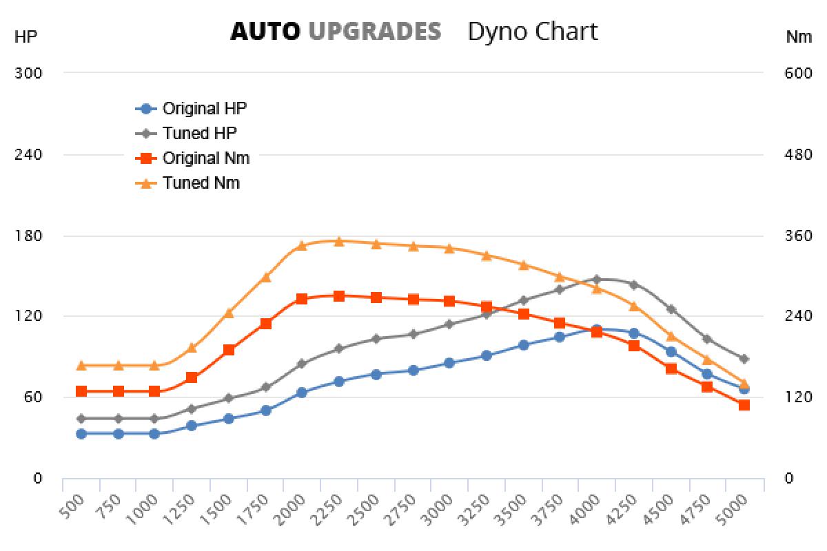 2000-2006 2.3 JTD +37HP +81Nm