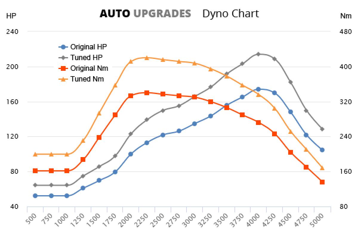 2007-2013 120d +40HP +80Nm