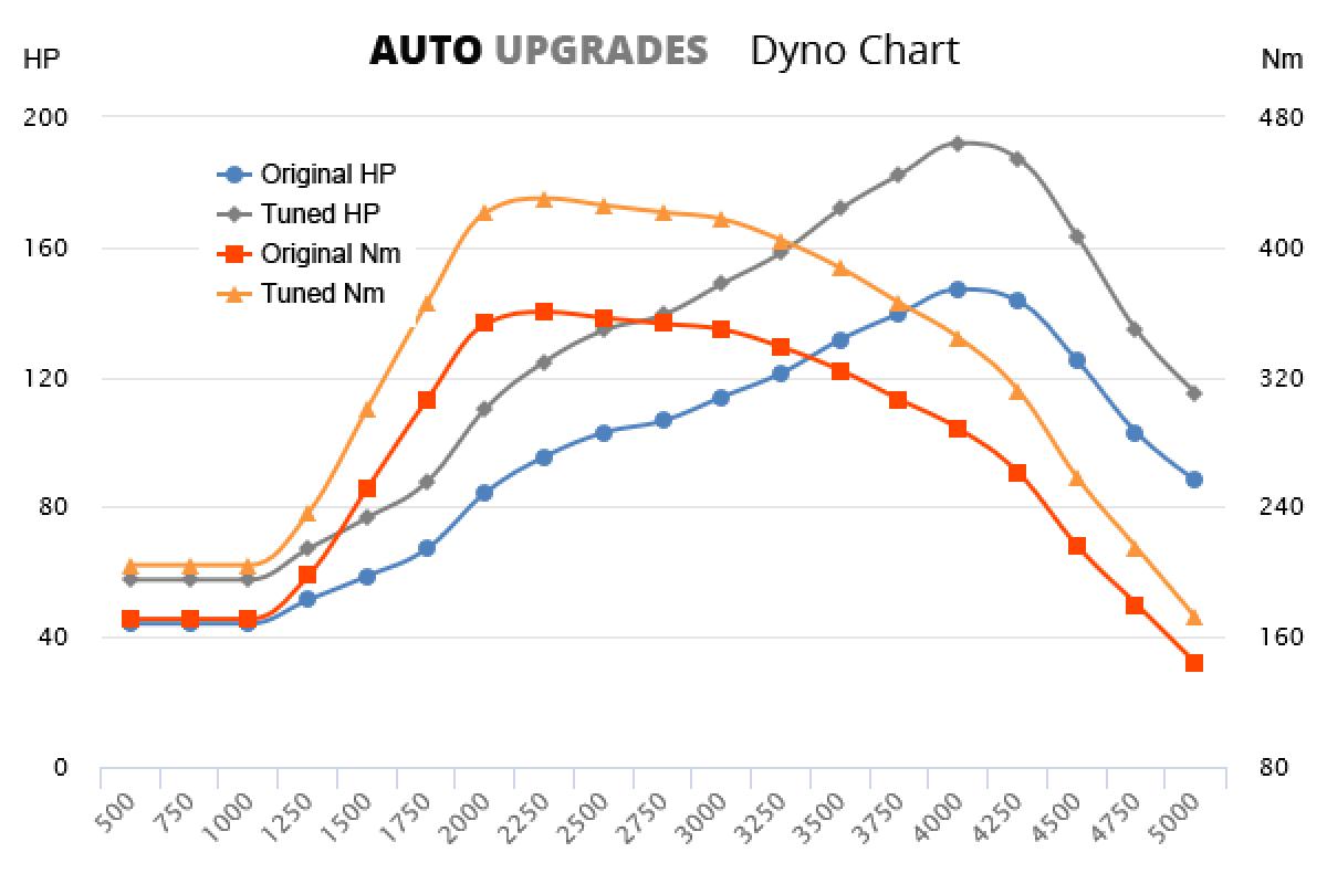 2008-2013 2.2 D +45HP +70Nm