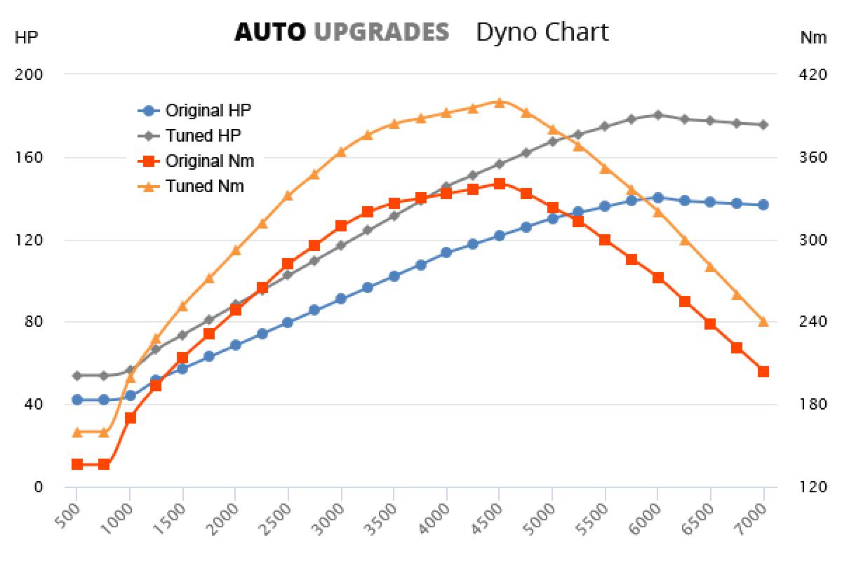 2016- 2.0 TDI 103KW TDI +40HP +60Nm