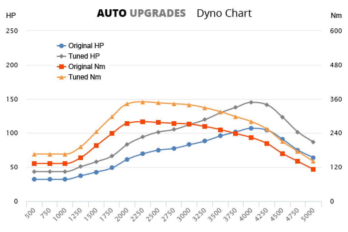 2006-2013 511 CDI +38HP +70Nm