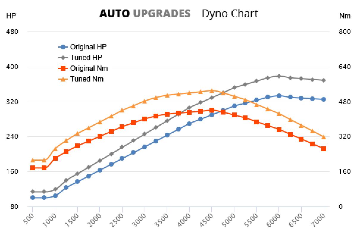 2008-2015 S4 +45HP +90Nm