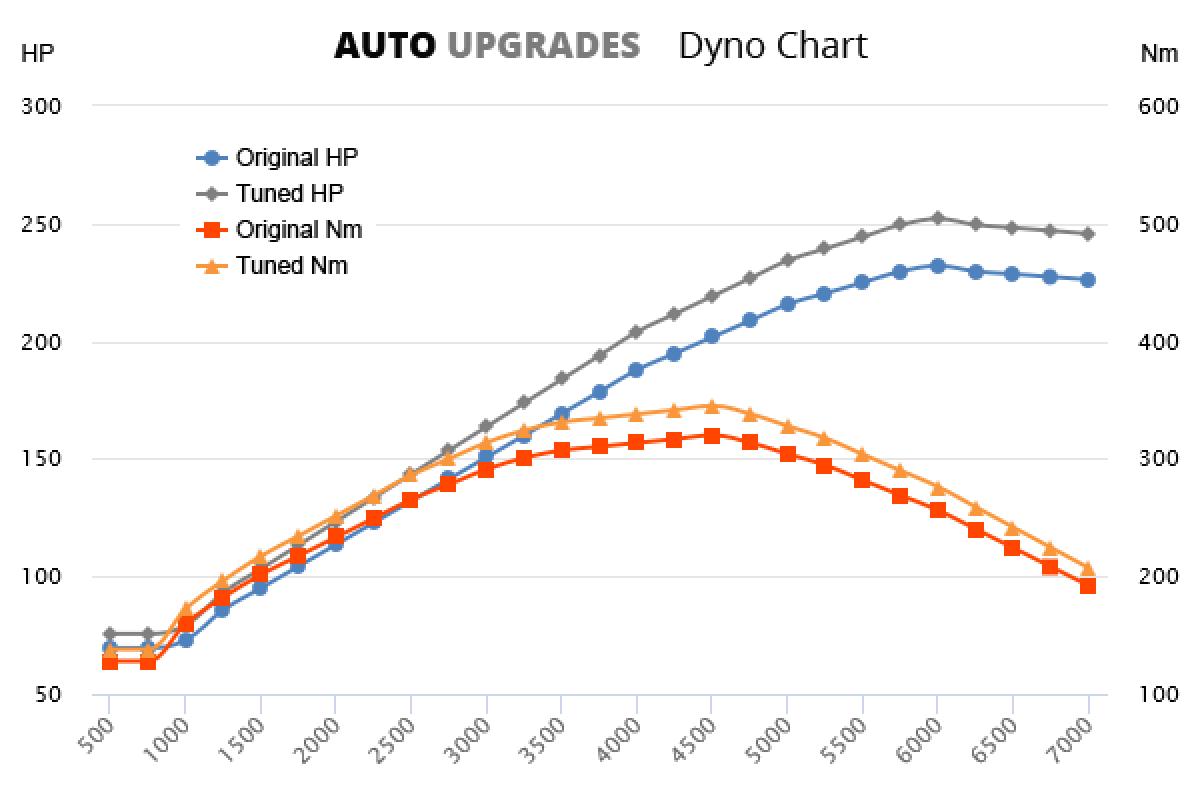 1996-2001 735i +20HP +25Nm
