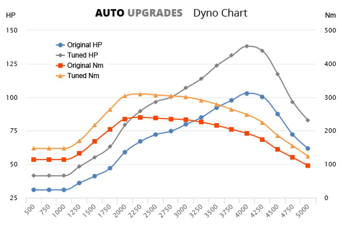 2007-2013 1.5 DCi 103bhp +35HP +70Nm