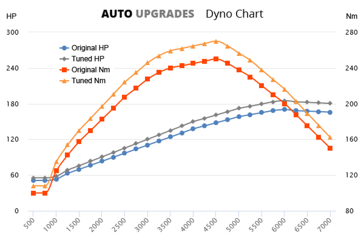 2000-2006 2.7 V6 +15HP +20Nm