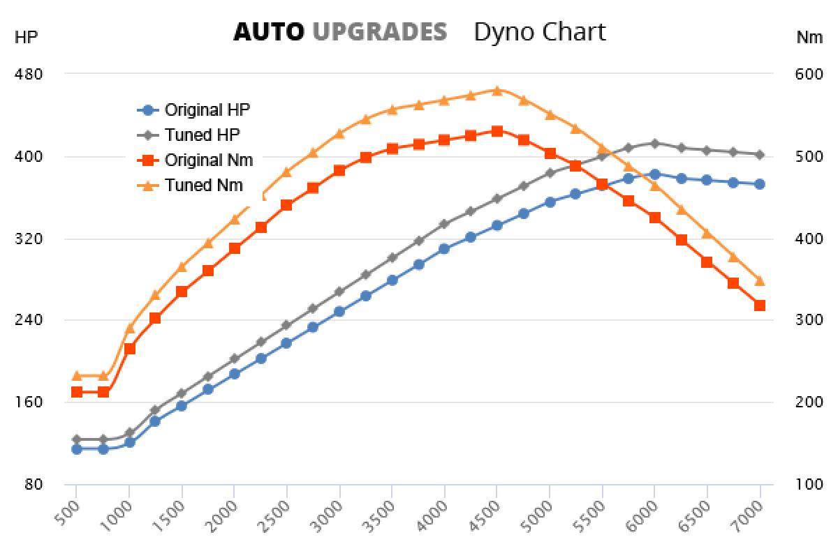 2009-2011 E500 +30HP +50Nm