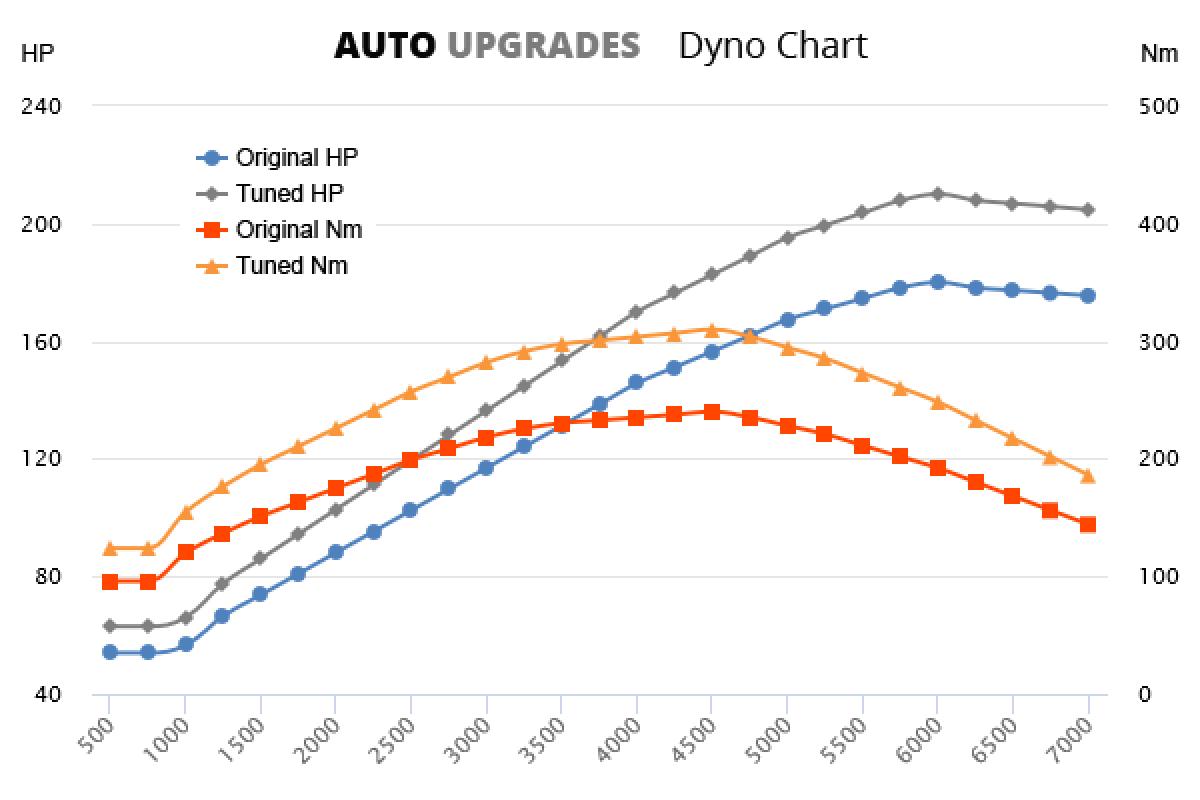 2011-2016 T4 +30HP +70Nm