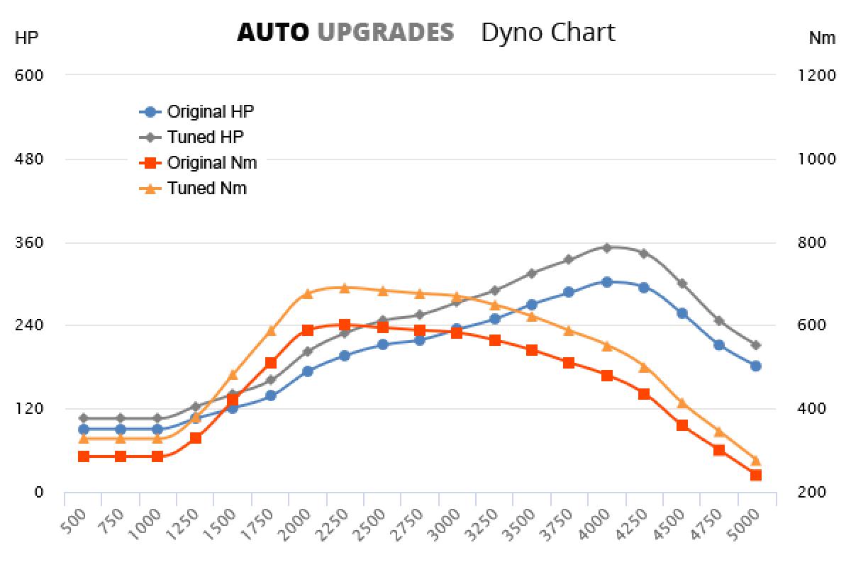 2009-2012 740d +50HP +90Nm