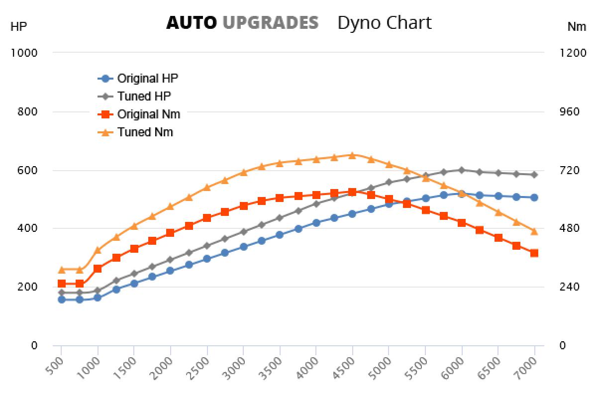 2009-2011 E63 AMG +80HP +150Nm