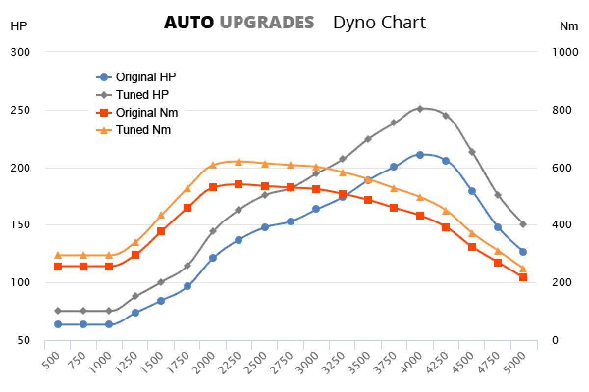 2009-2016 E350 CDI +40HP +80Nm