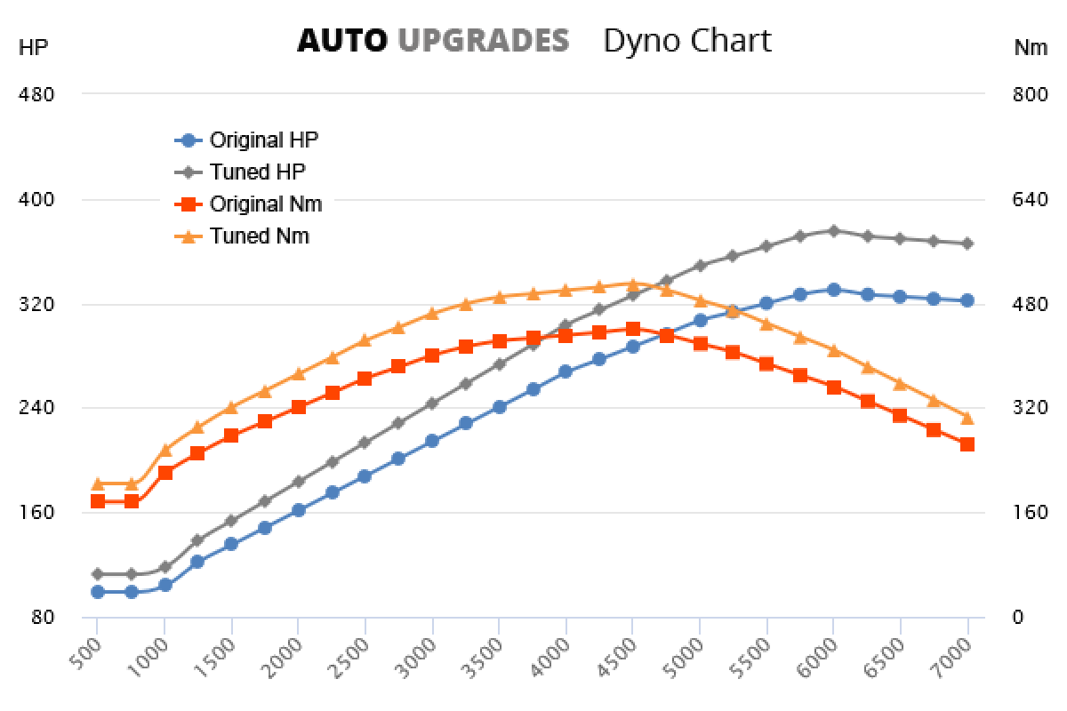 2010- Touareg 3.0 TSI Hybrid +45HP +70Nm