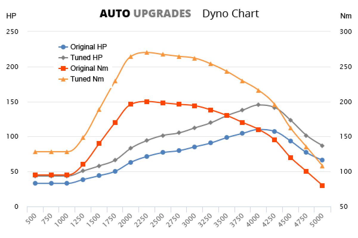 2001-2003 1.9 DCi +35HP +70Nm