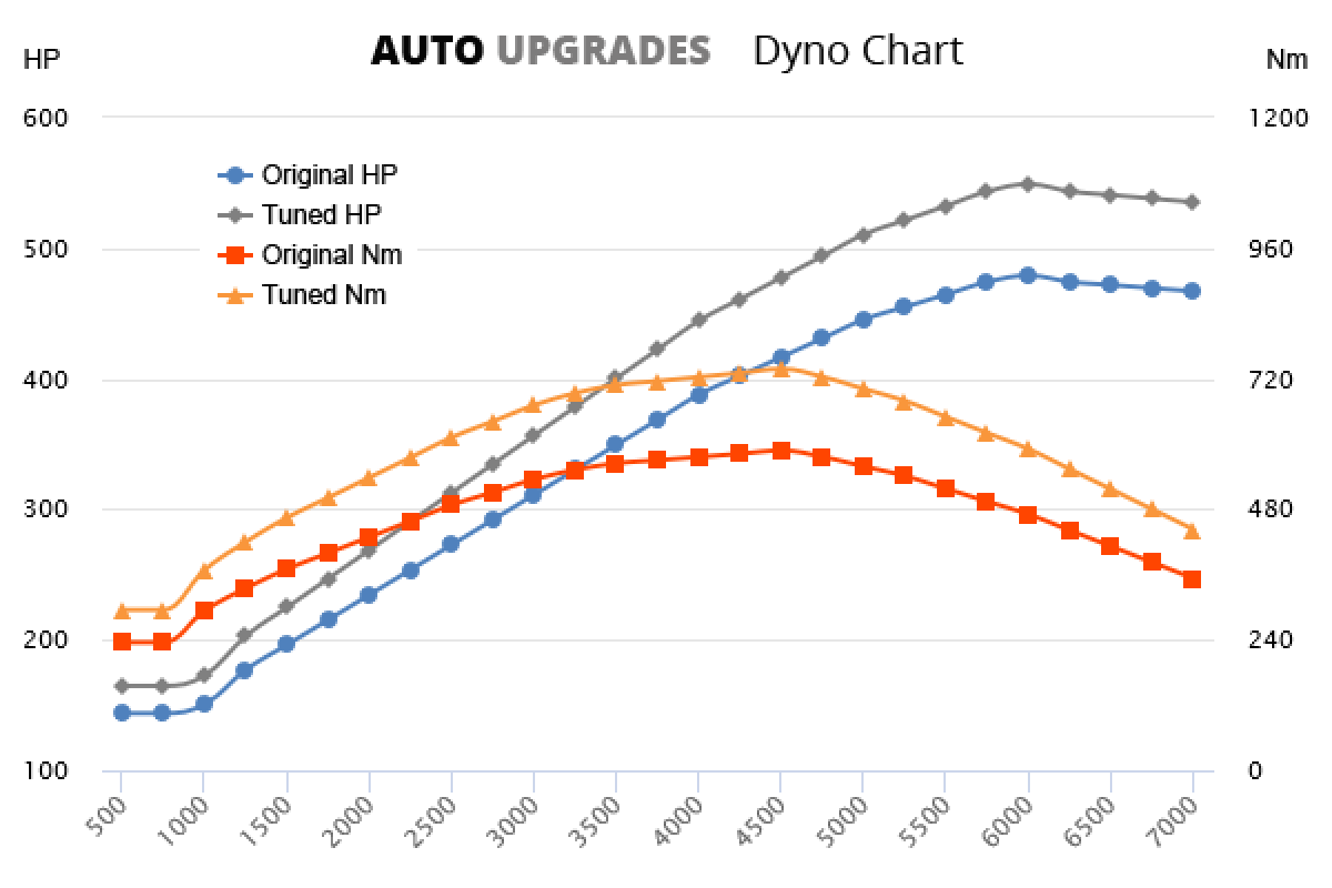 2007-2011 3.8 GT-R 479bhp +70HP +150Nm