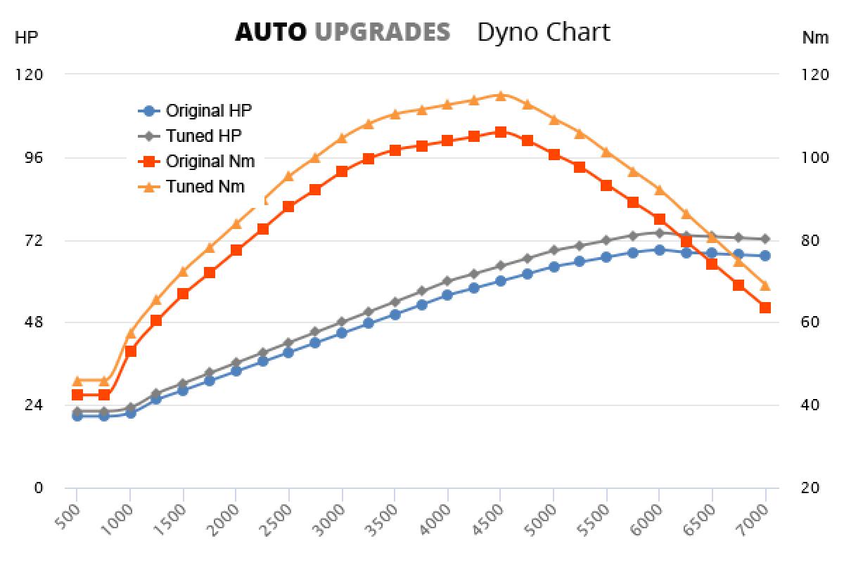1999-2002 1.3 +5HP +9Nm