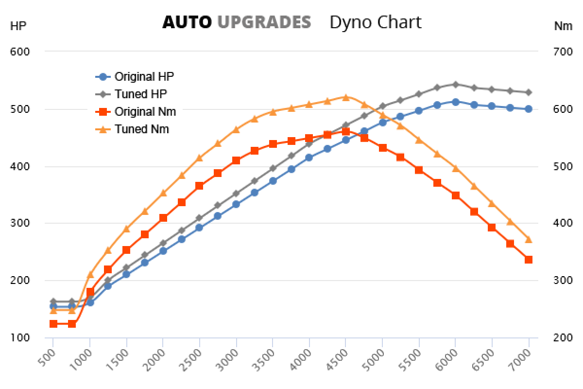 2012-2013 S8 +30HP +60Nm
