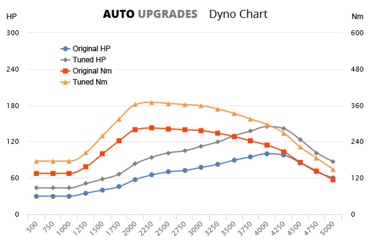 2006-2011 2.4 TDCi 100bhp +45HP +85Nm