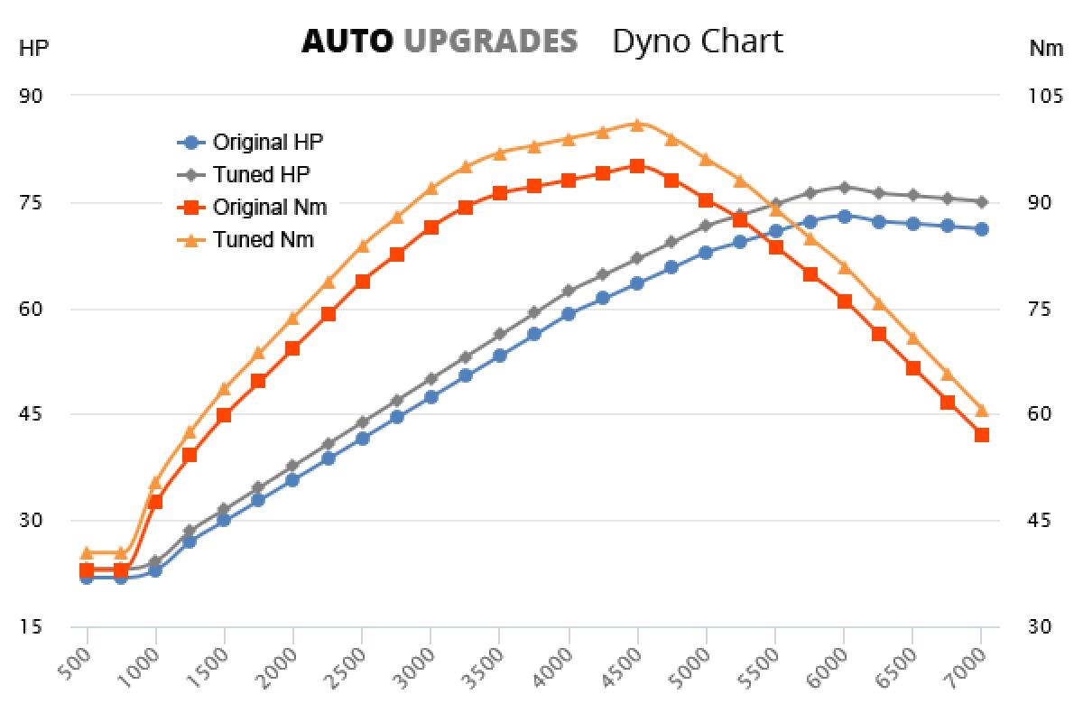 2015- 1.0 S +4HP +6Nm