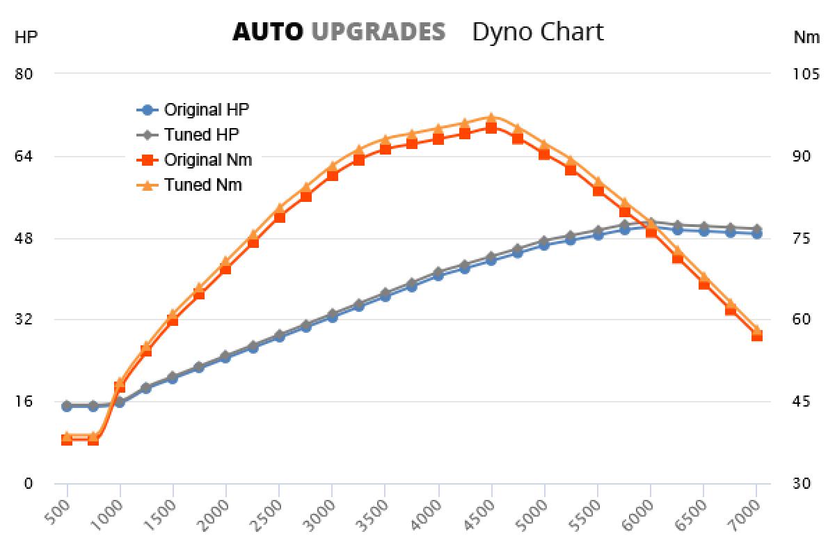 1996-1999 1.0 +1HP +2Nm