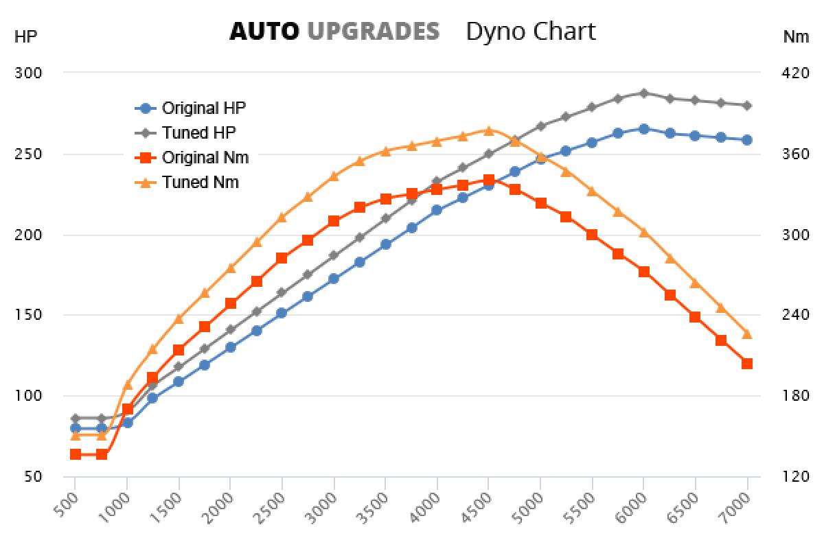 2004-2006 3.6 V6 +22HP +37Nm