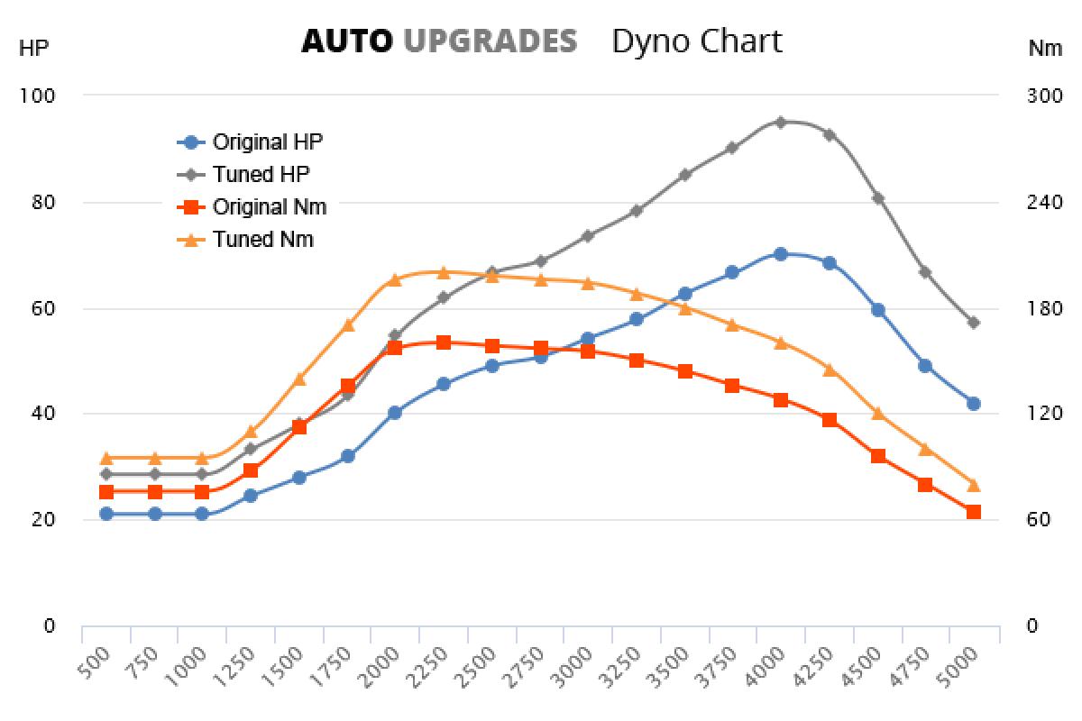 2002-2009 1.4 HDI 50kW +25HP +40Nm