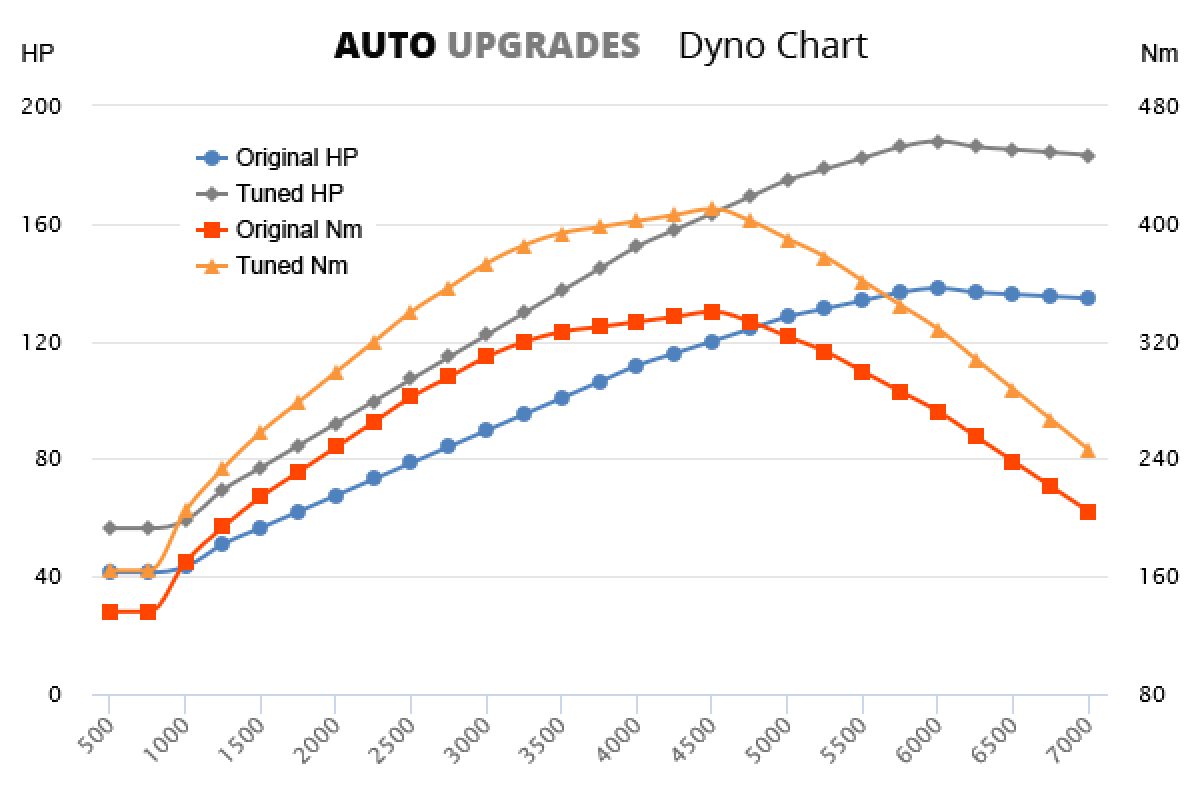2007-2011 2.2 i-CTDi +50HP +70Nm