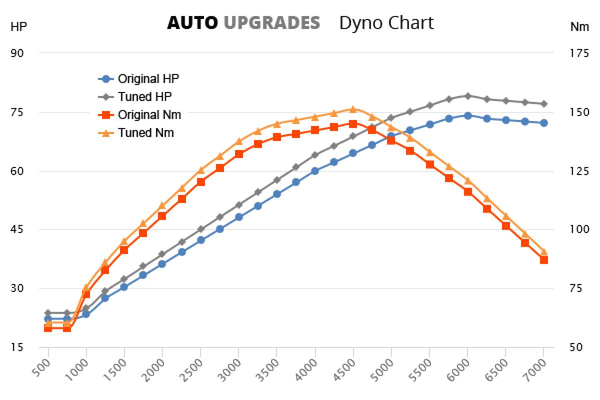 1995-1999 1.6 +5HP +6Nm
