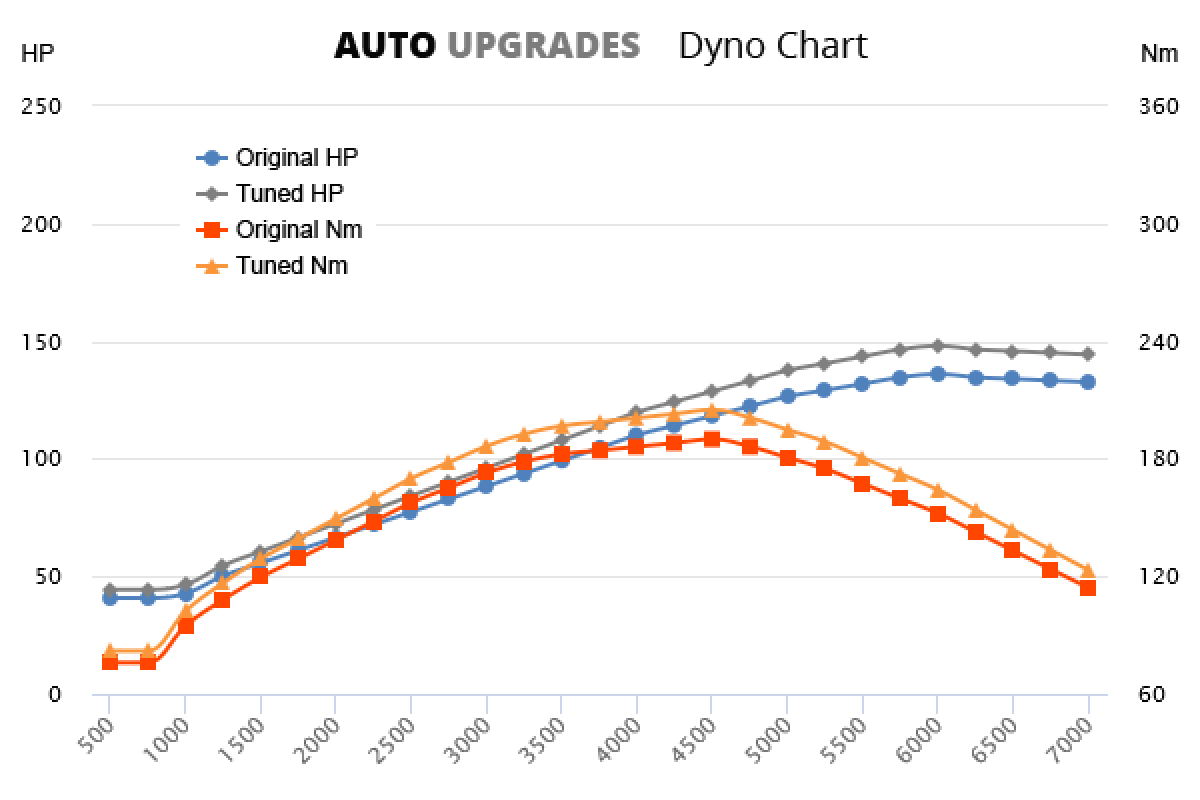 1995-2002 E200 +12HP +15Nm