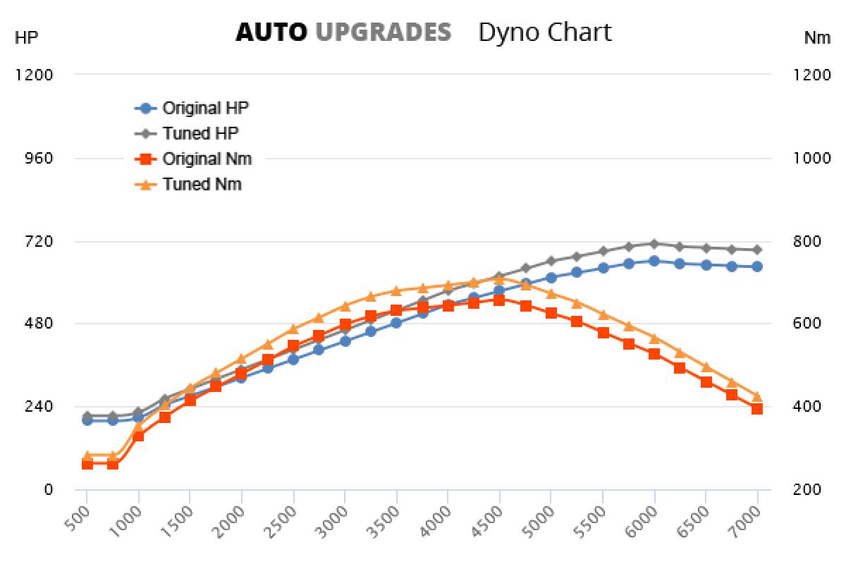 2002-2004 Enzo +50hp +50Nm