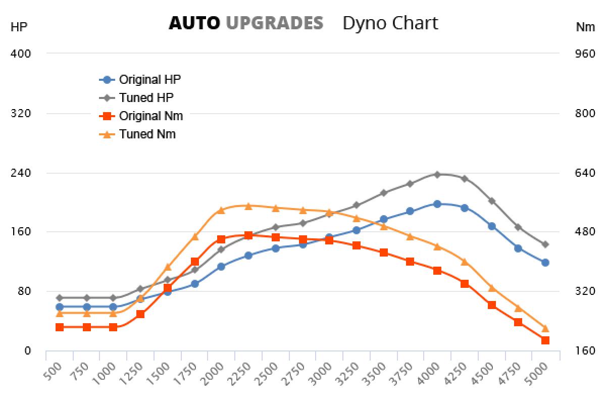 1999-2002 E320 CDI +40HP +80Nm