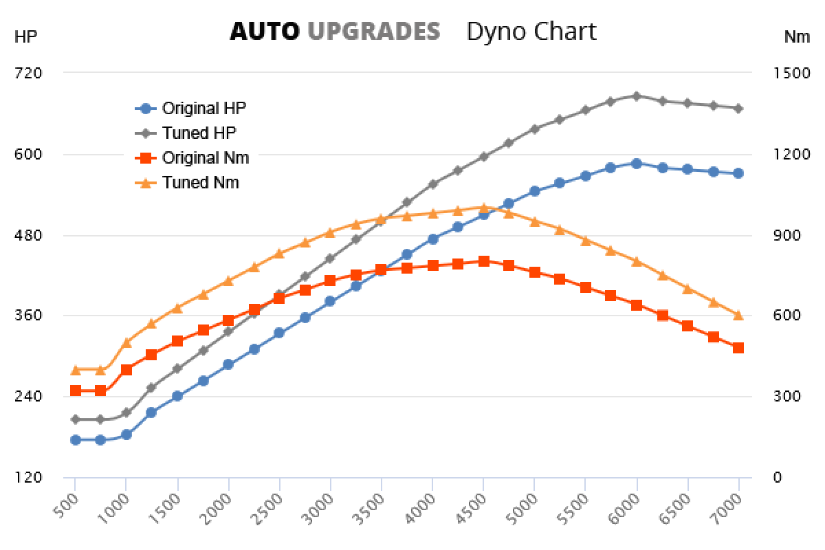 2011-2016 E63 S AMG +100HP +200Nm