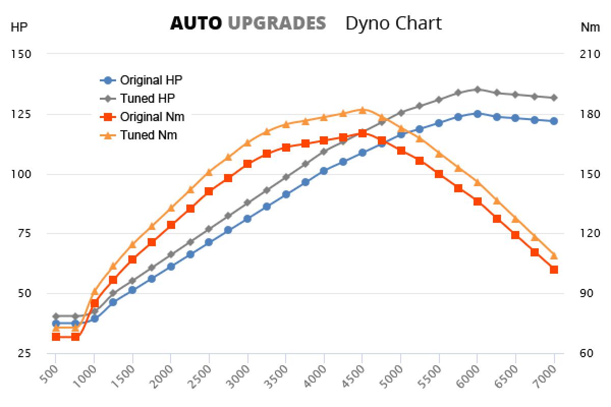 2000-2007 1.8 +10HP +12Nm