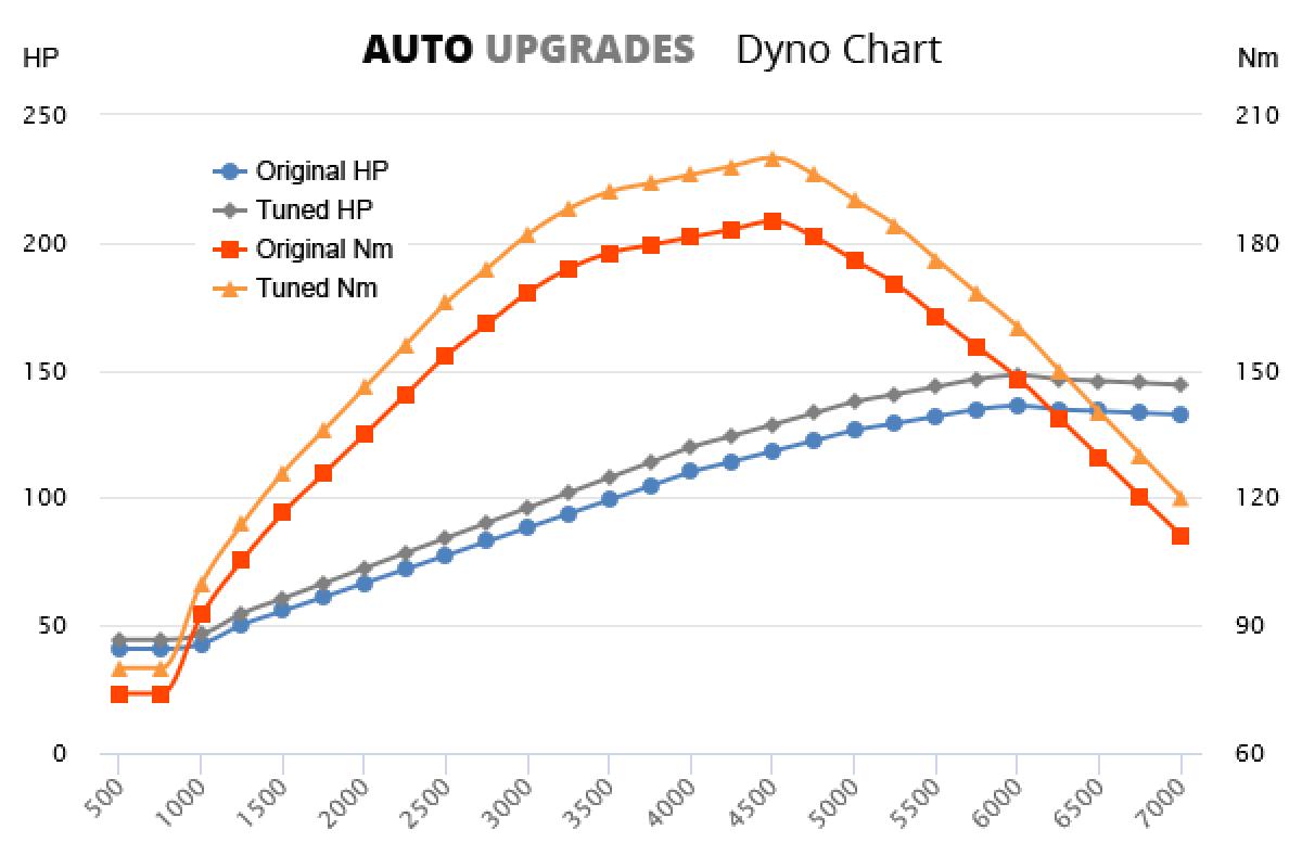 2004-2012 A200 +12HP +15Nm