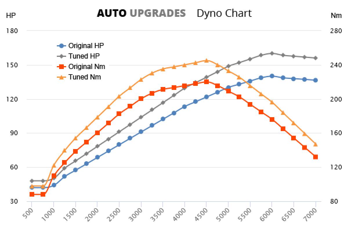 1998-2006 2.4 +20HP +25Nm