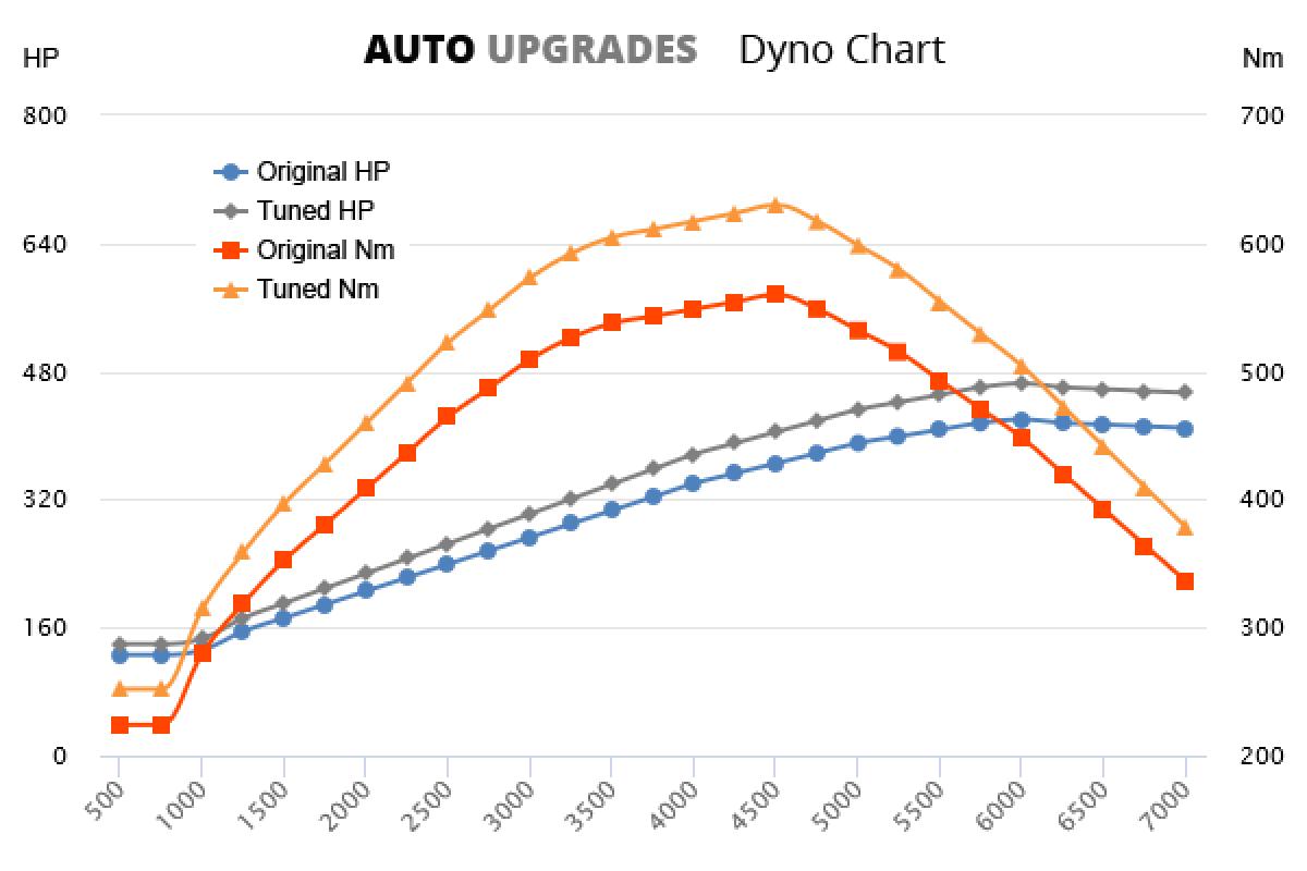 2008-2009 4.2 V8 S 420bhp +45HP +70Nm