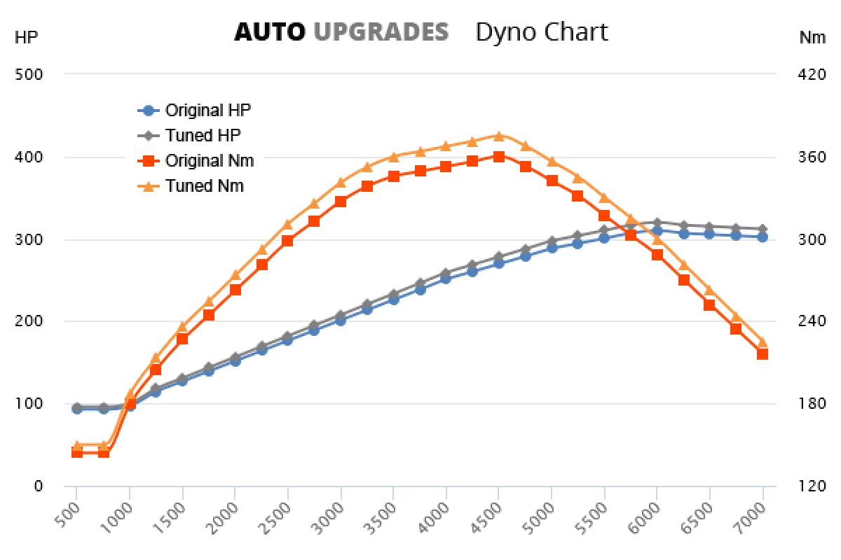 2014-2016 (981) Boxster GTS 3.4L +19HP +31Nm