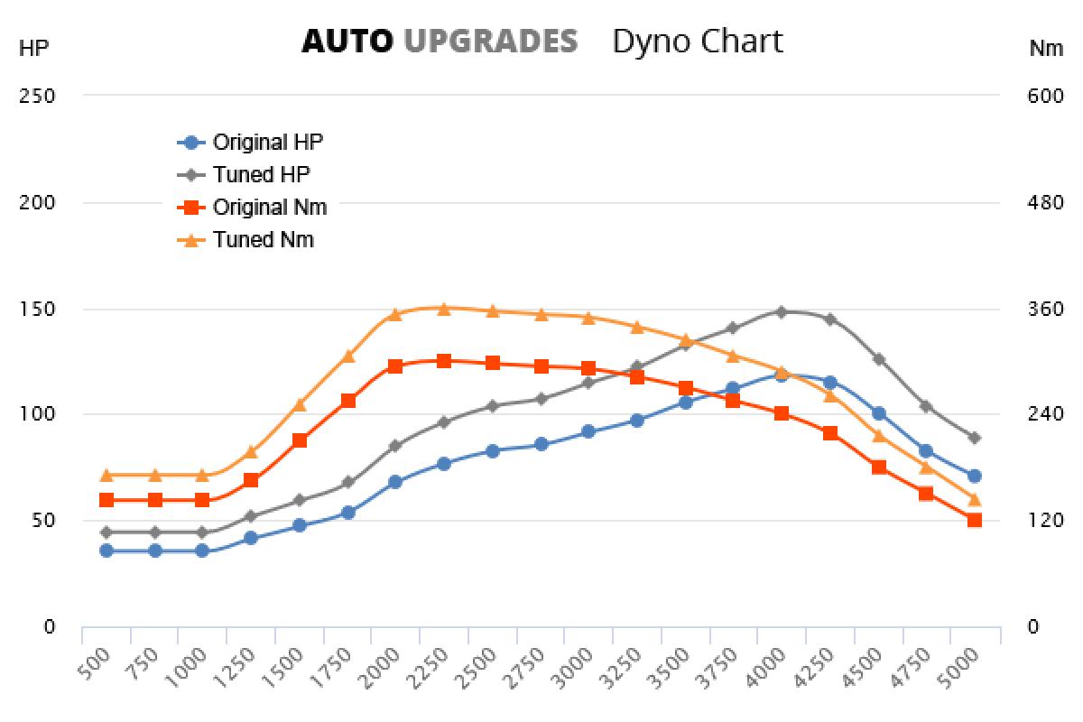 2013-2016 1.6 i-DTEC +30HP +60Nm