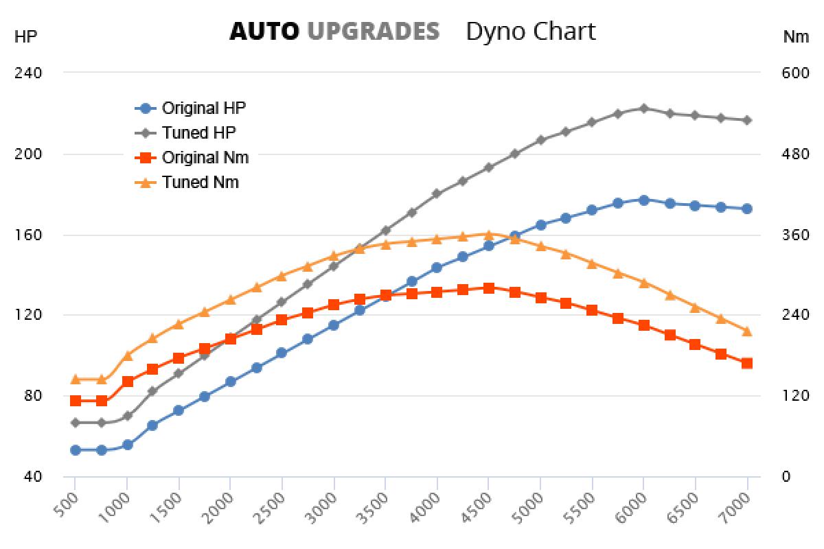 2007-2011 2.0 TSI +45HP +80Nm