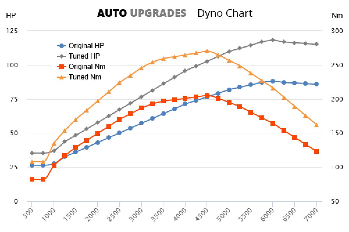 2002-2008 1.6 TDCi +30HP +65Nm