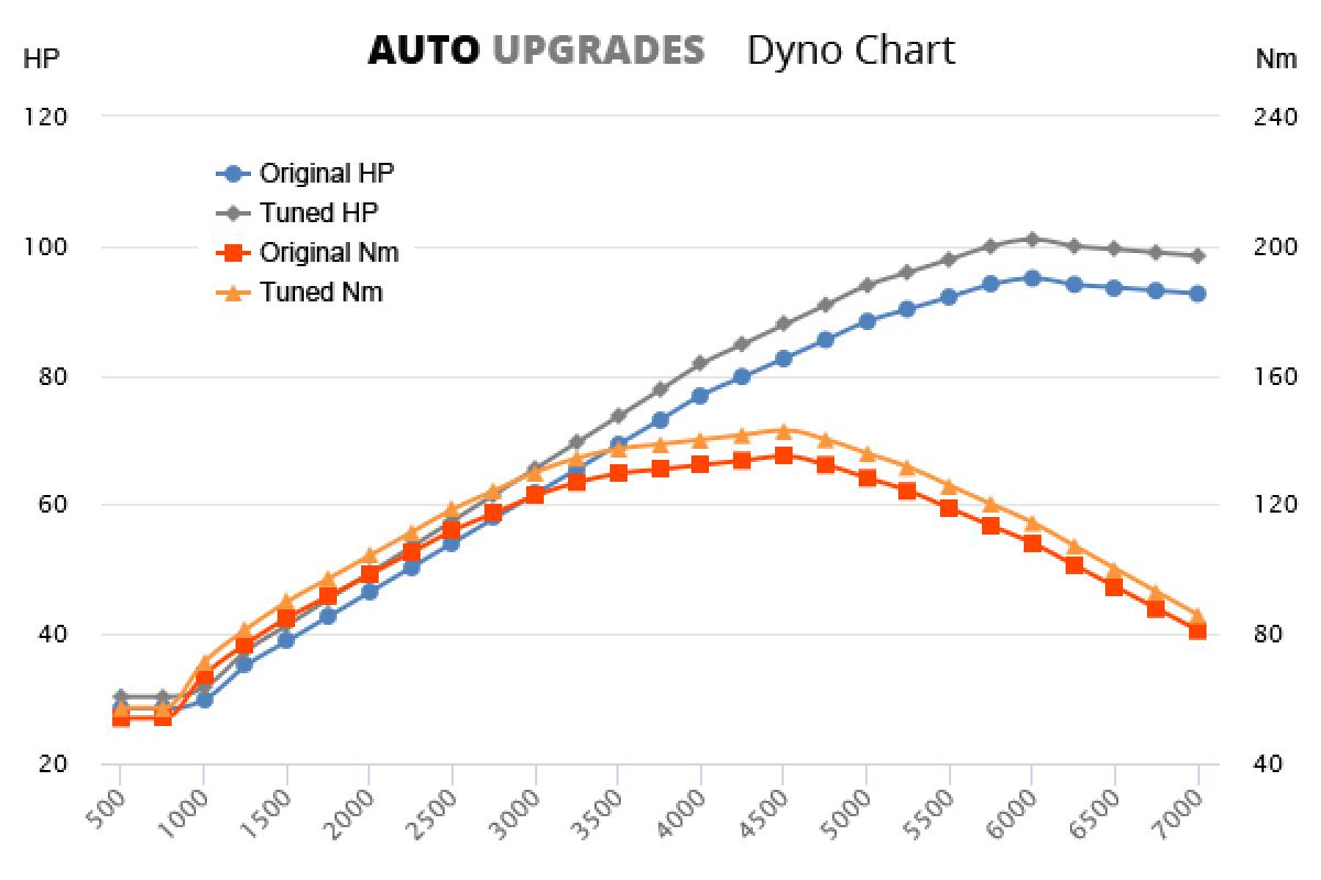 2007-2013 1.4 Vti +6HP +8Nm