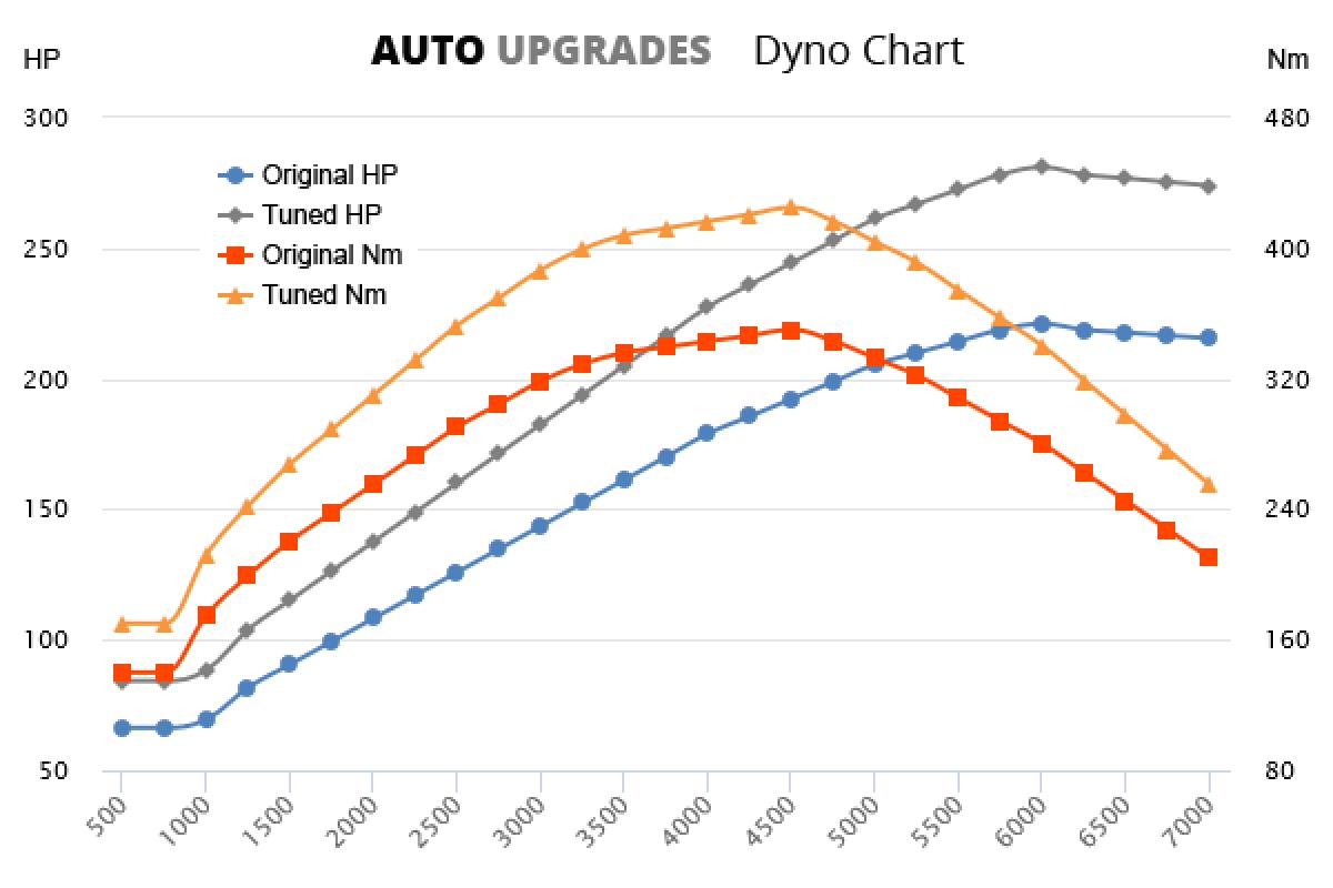 2012-2015 2.0 TFSI +60HP +75Nm