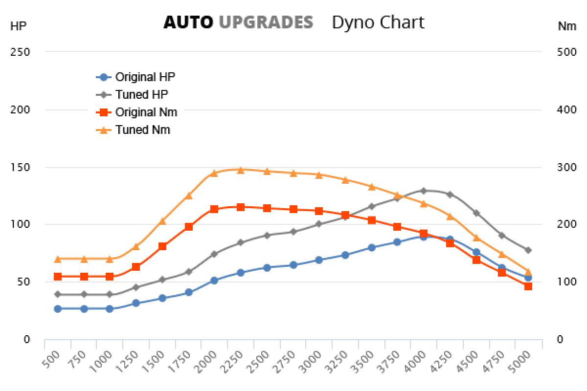 2009–2012 1.6 TDI 66kW +40HP +65Nm
