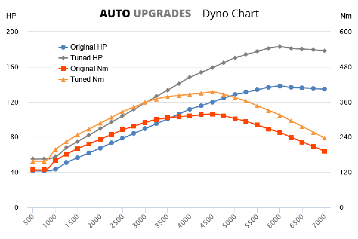 2003–2012 2.0 TDI +40HP +80Nm