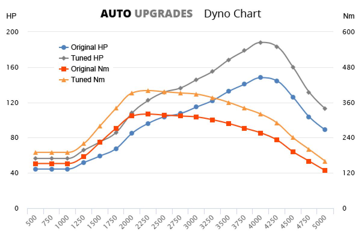 2016- 2.0 TDI +40HP +80Nm