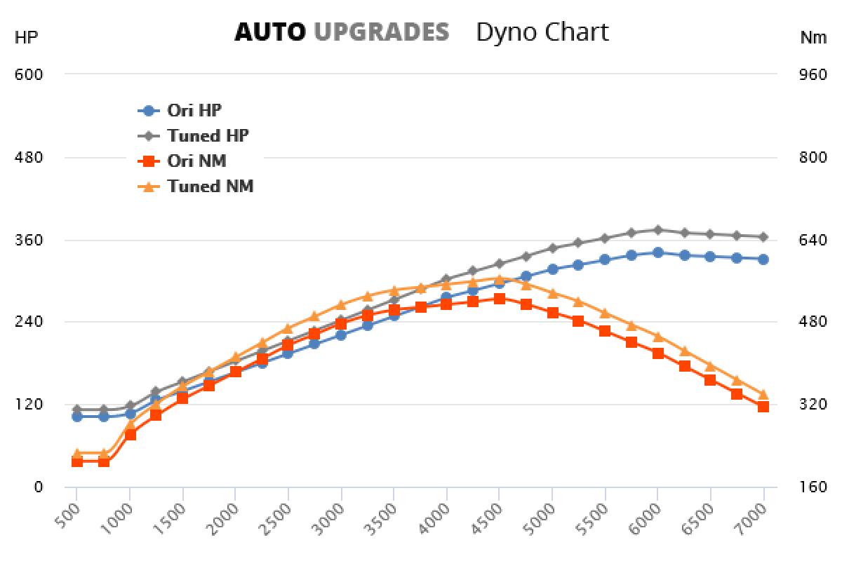 2005-2010 5.7 +33HP +40Nm