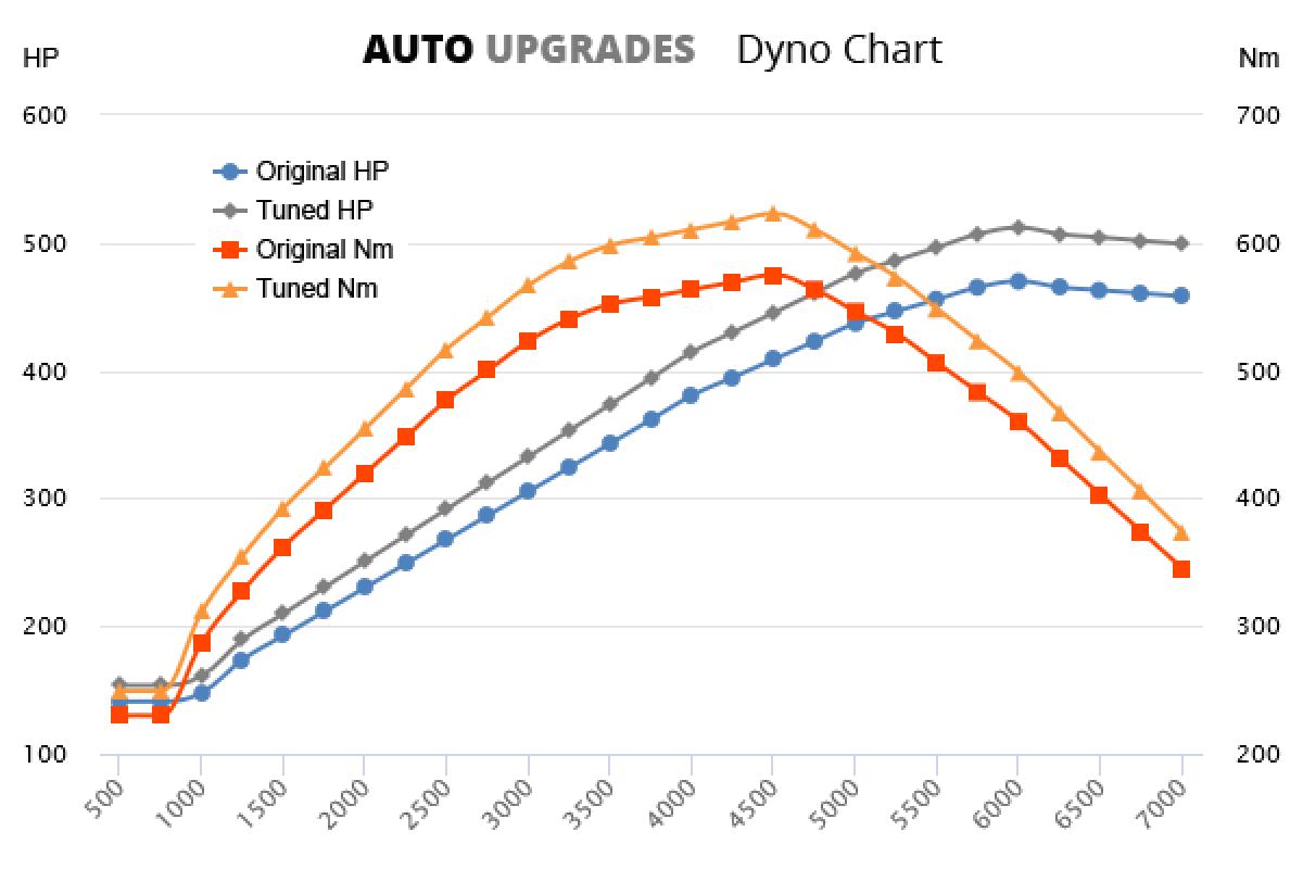 2009-2015 5.0 V8 S 470bhp +45HP +48Nm