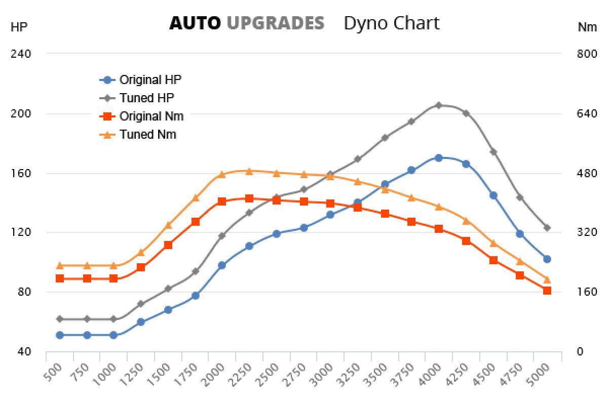 2007-2011 3.0 D +35HP +75Nm