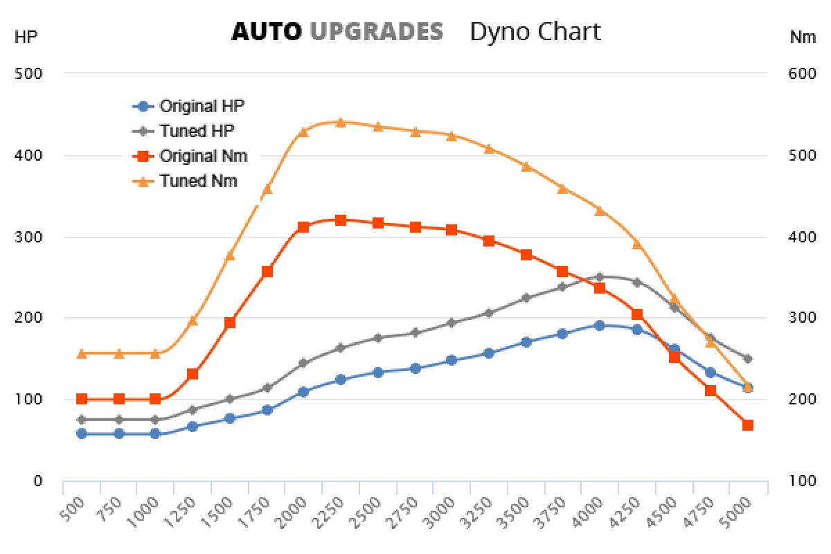2011-2015 3.0 D +60HP +120Nm