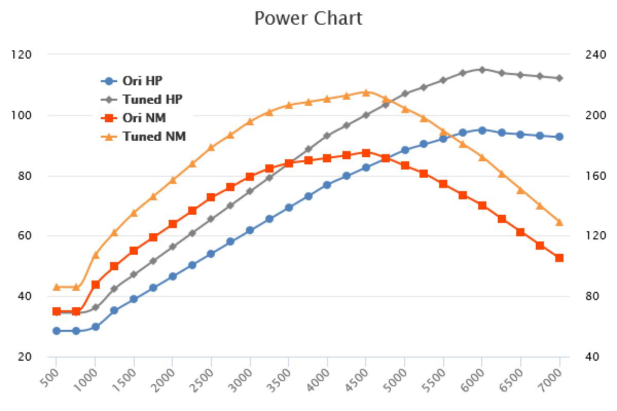 2017- 1.0 TSI +20HP +40Nm