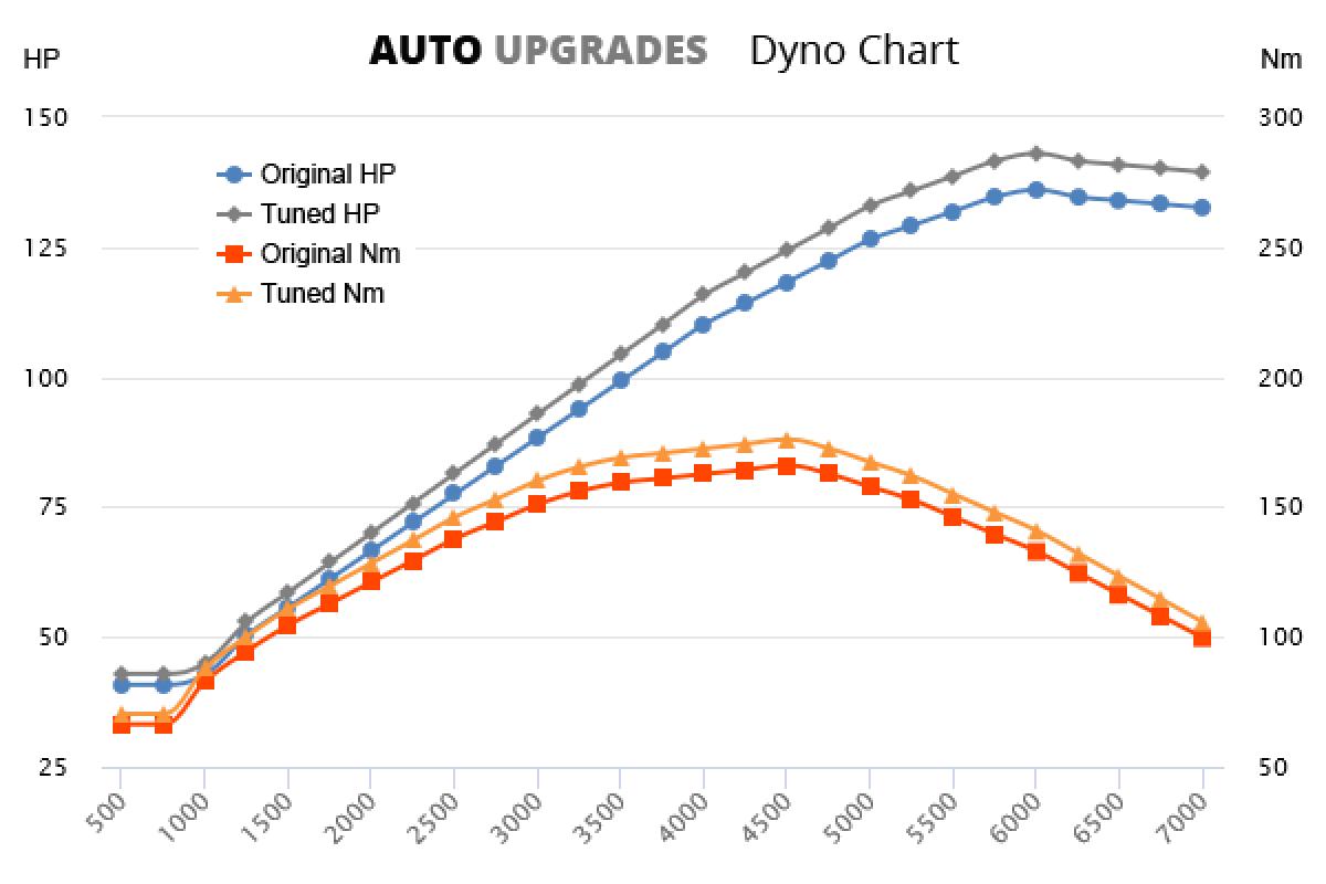 2004-2010 1.6 GDI +7HP +10Nm