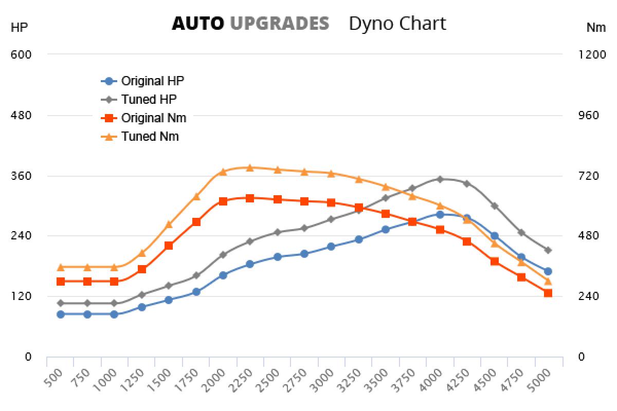 2007-2010 35d +70HP +120Nm